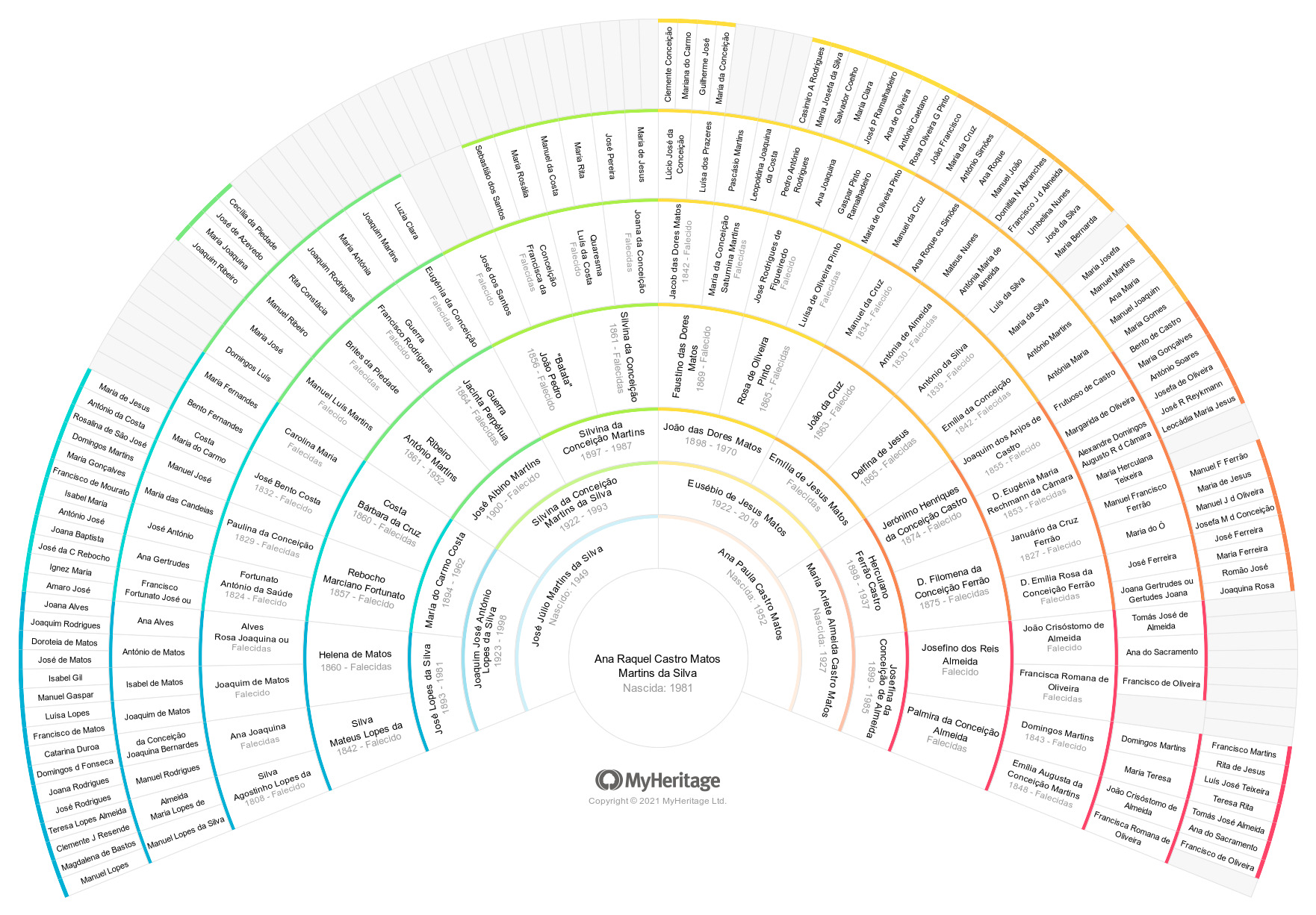 MyHeritage-Fan-Chart-Ana-Raquel-Castro-Matos-Martins-da-Silva1